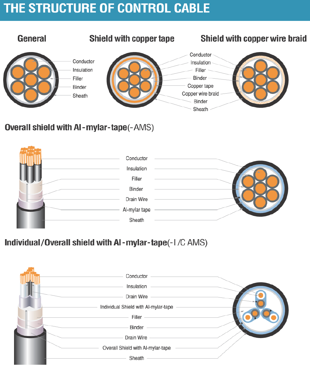 Control & Signal Cable | ACFM